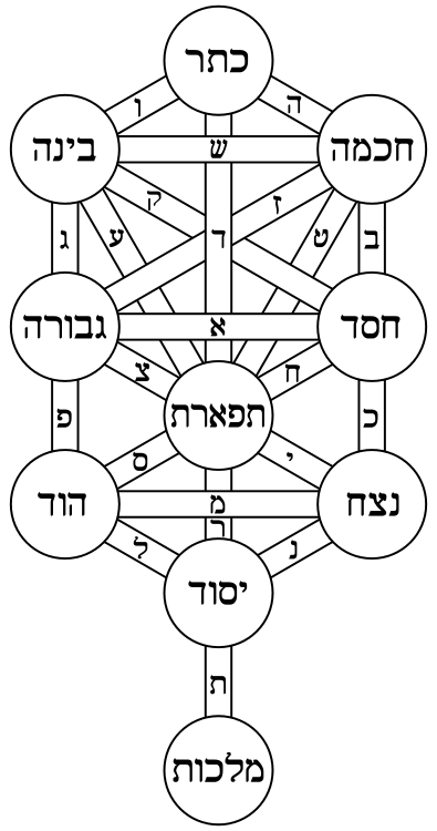 Tree_of_life_bahir_Hebrew.svg