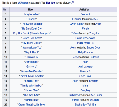 2007 Year End Billboard Chart - Top 20