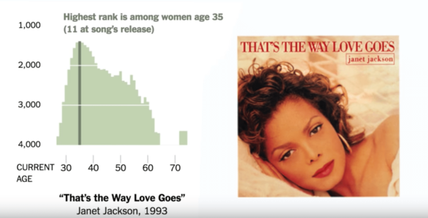 "Chart showing the popularity of the song ""That's The Way Love Goes"" by Janet Jackson"