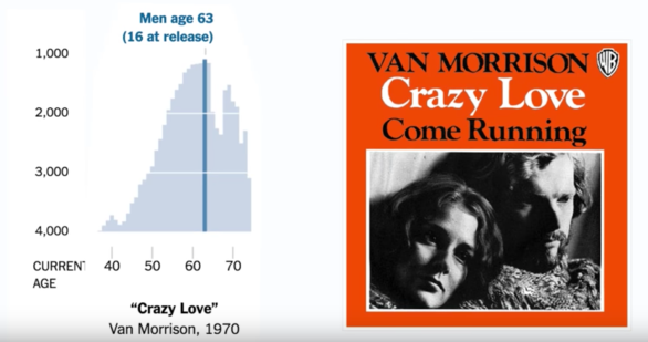 "Chart showing the popularity of ""Crazy Love"" by Van Morrison"