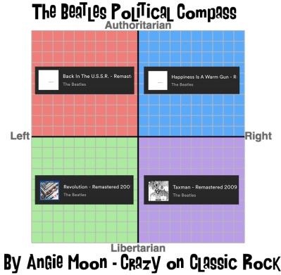 Beatles Political Compass The Diversity of Classic Rock