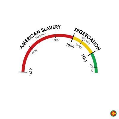 Slavery-Was-So-Long-Ago-by-Zerflin-2_Arc-1024x1024