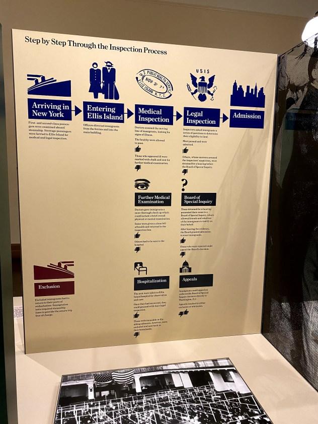 Immigration Ellis Island Process